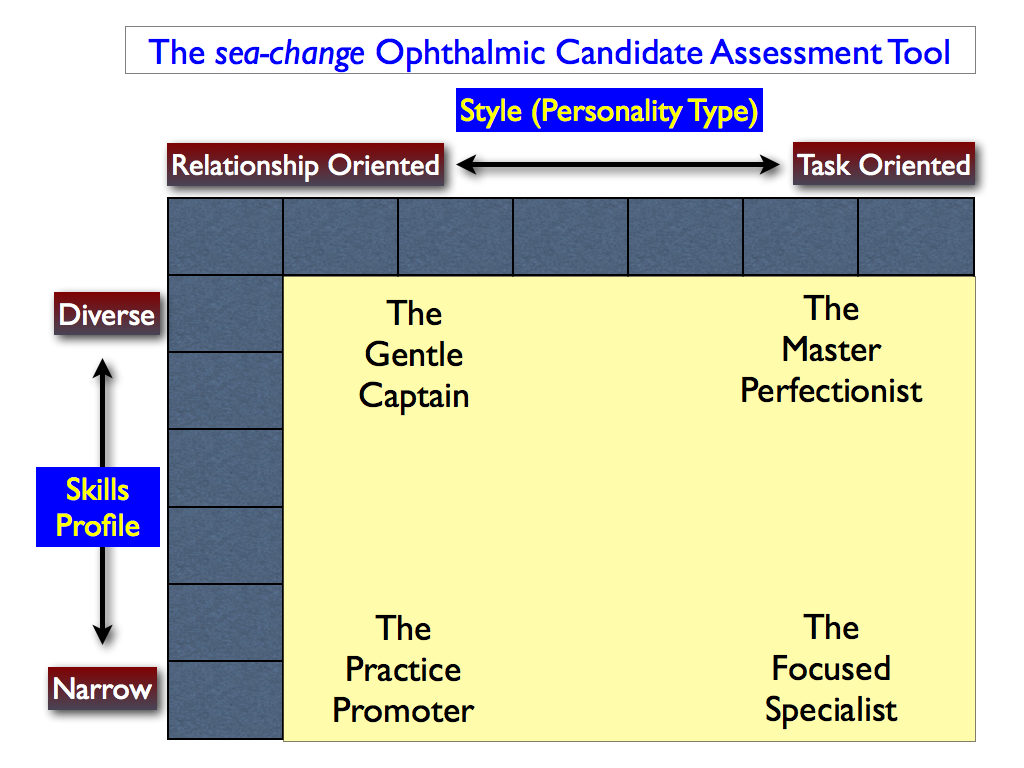 ophthalmic-candidate-assesment-tool