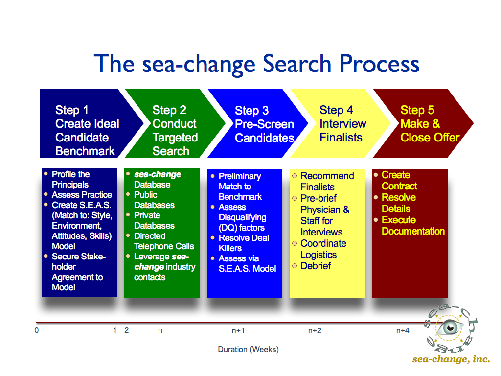 search-process